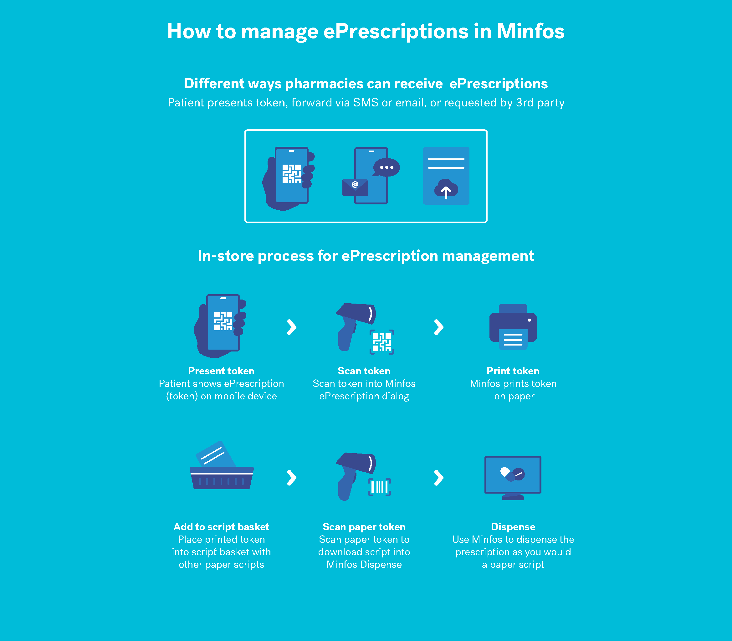 How to manage ePrescriptions in Minfos infographic